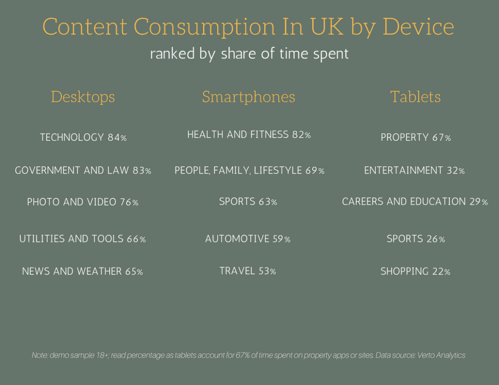 Content Consumption in UK by Device