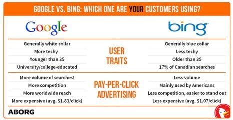 Leveraging both Google and Bing to increase your site's traffic